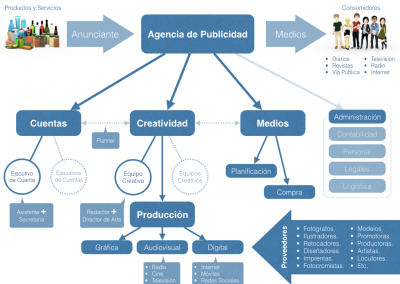 Estructura de Agencia