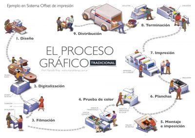 Proceso Gráfico Tradicional